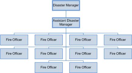 DisasterManagerStructure.jpg